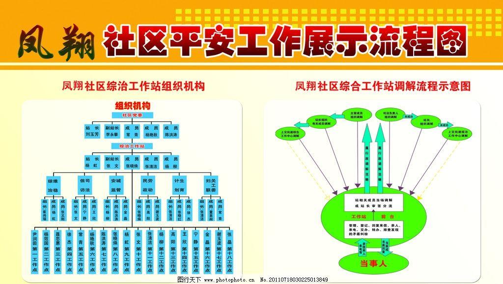 凤翔社区平安工作展示流程图 综治 流程图 社区工作图版 展板模板