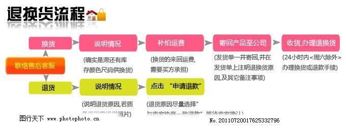 淘宝素材原单 淘宝描述素材 购物说明 退货流程 淘宝详情图 购物流程
