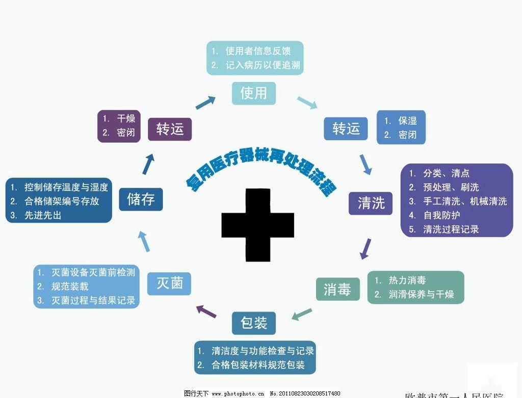 医院流程图 医院 流程图