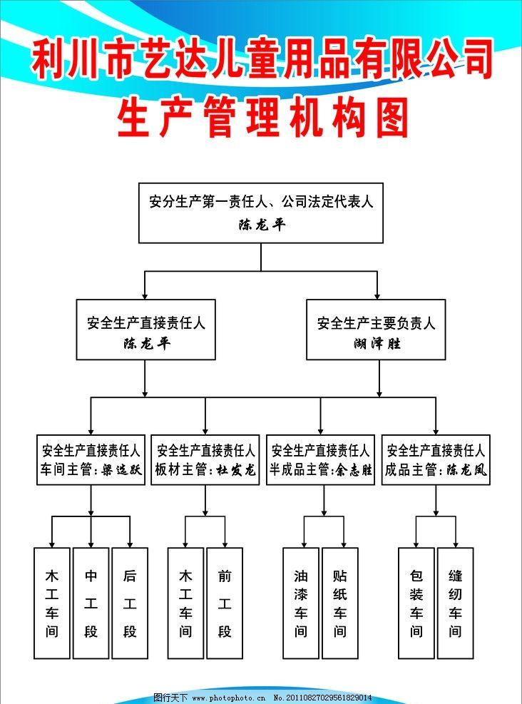 家具生产管理机构图 家具厂机构图 广告设计 矢量 cdr