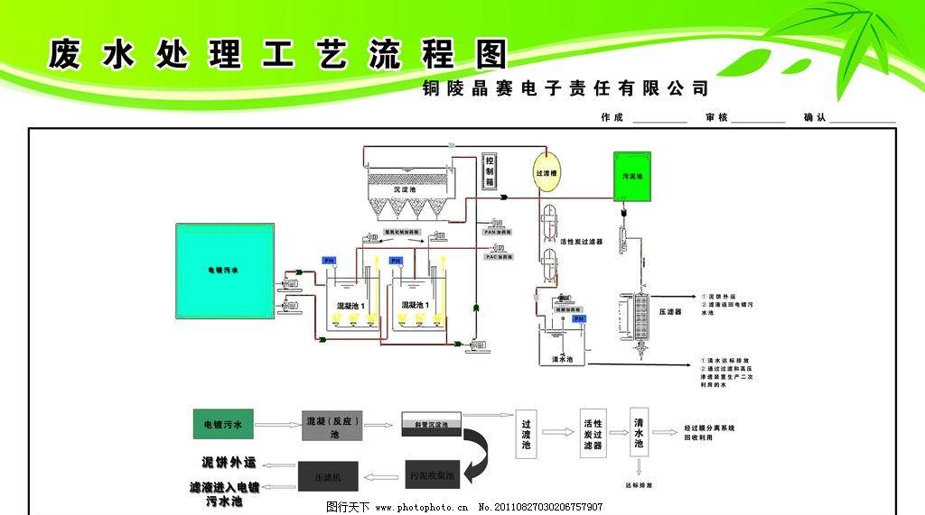 工艺流程图 流程图 工艺 绿色展板 展板模板 广告设计模板 源文件 72